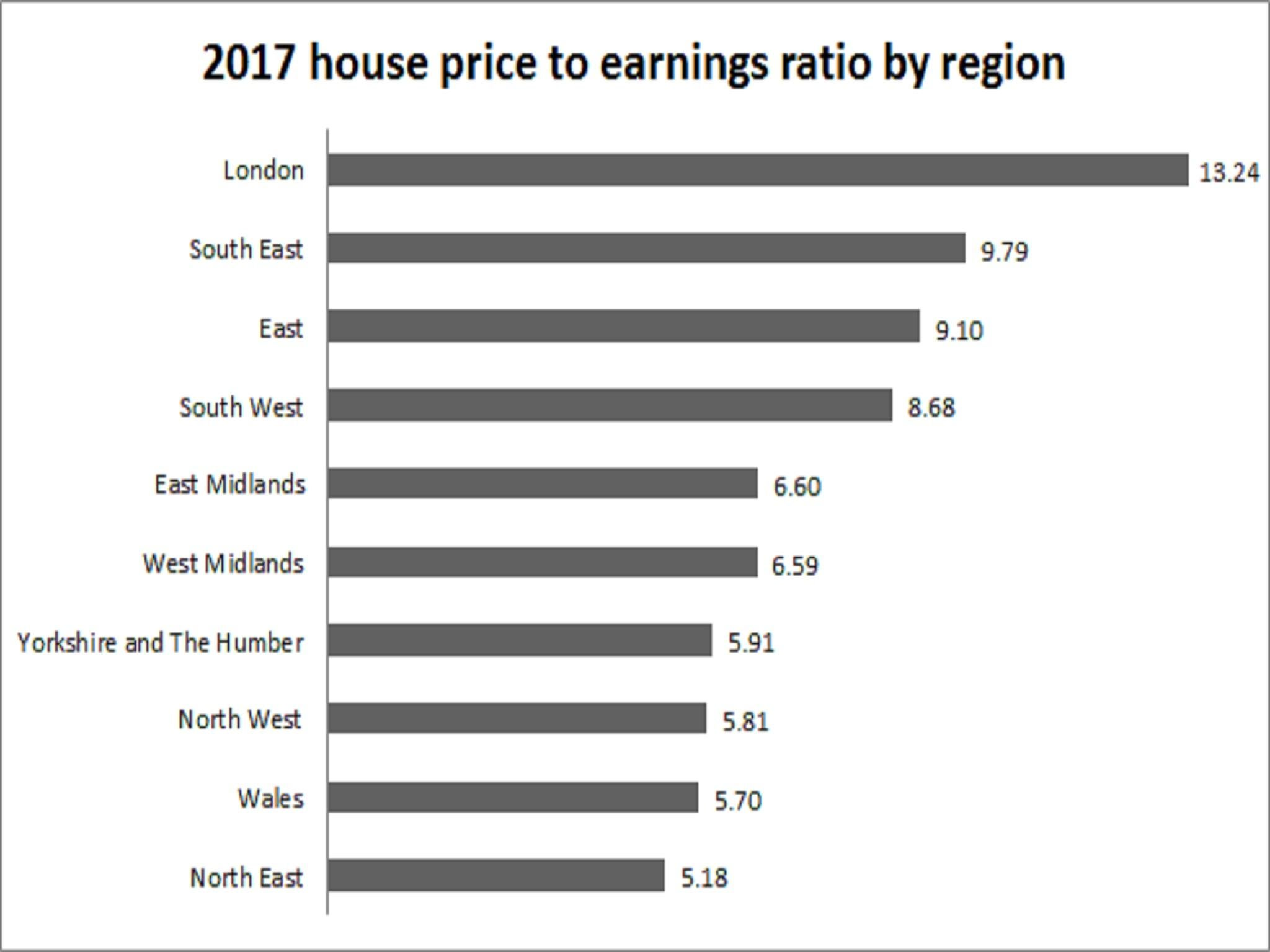 Uk Houses Now Cost Almost Eight Times Average Earnings Says