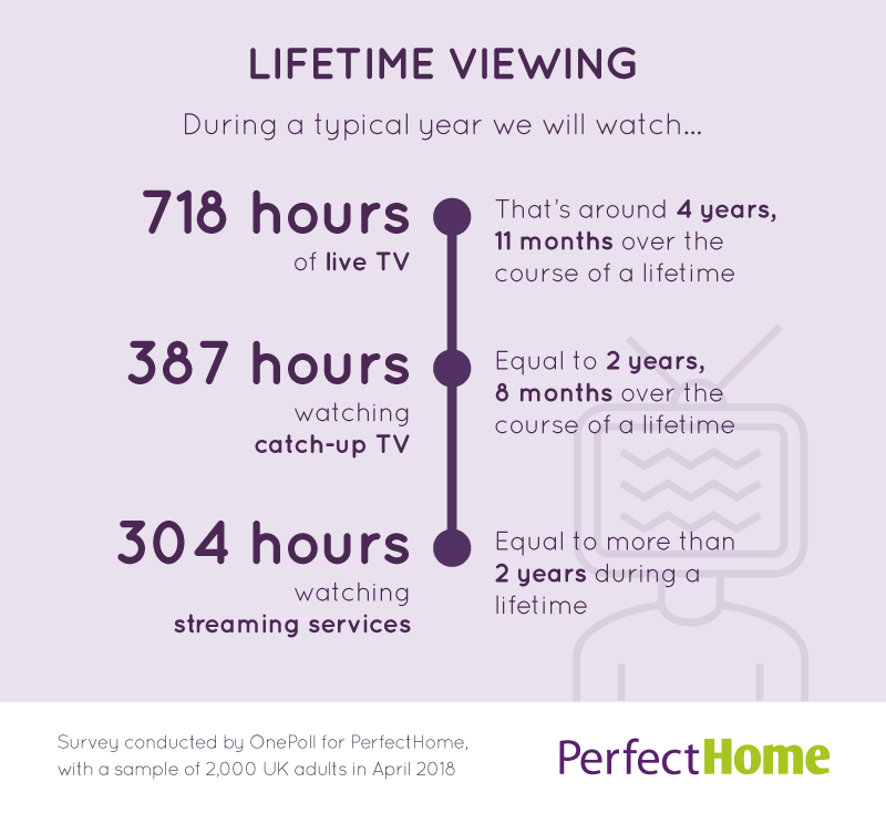 Average Briton spends almost 10 years of their life watching TV
