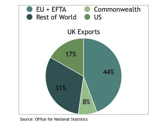 The tory vision for a post brexit economy is a dead end bu there graph 2 uk imports graph ccuart Gallery