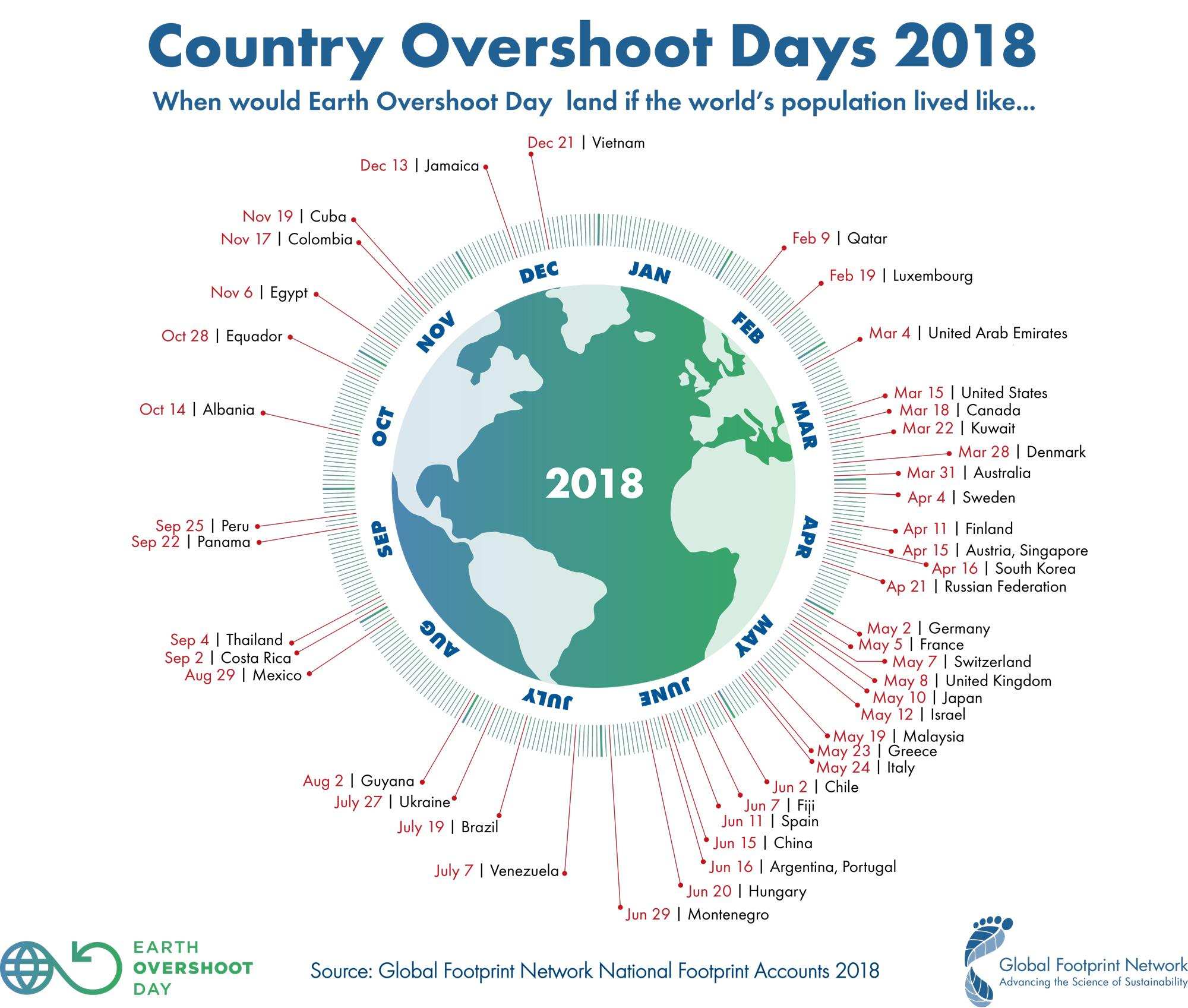 What is Earth Overshoot Day and why is it coming earlier