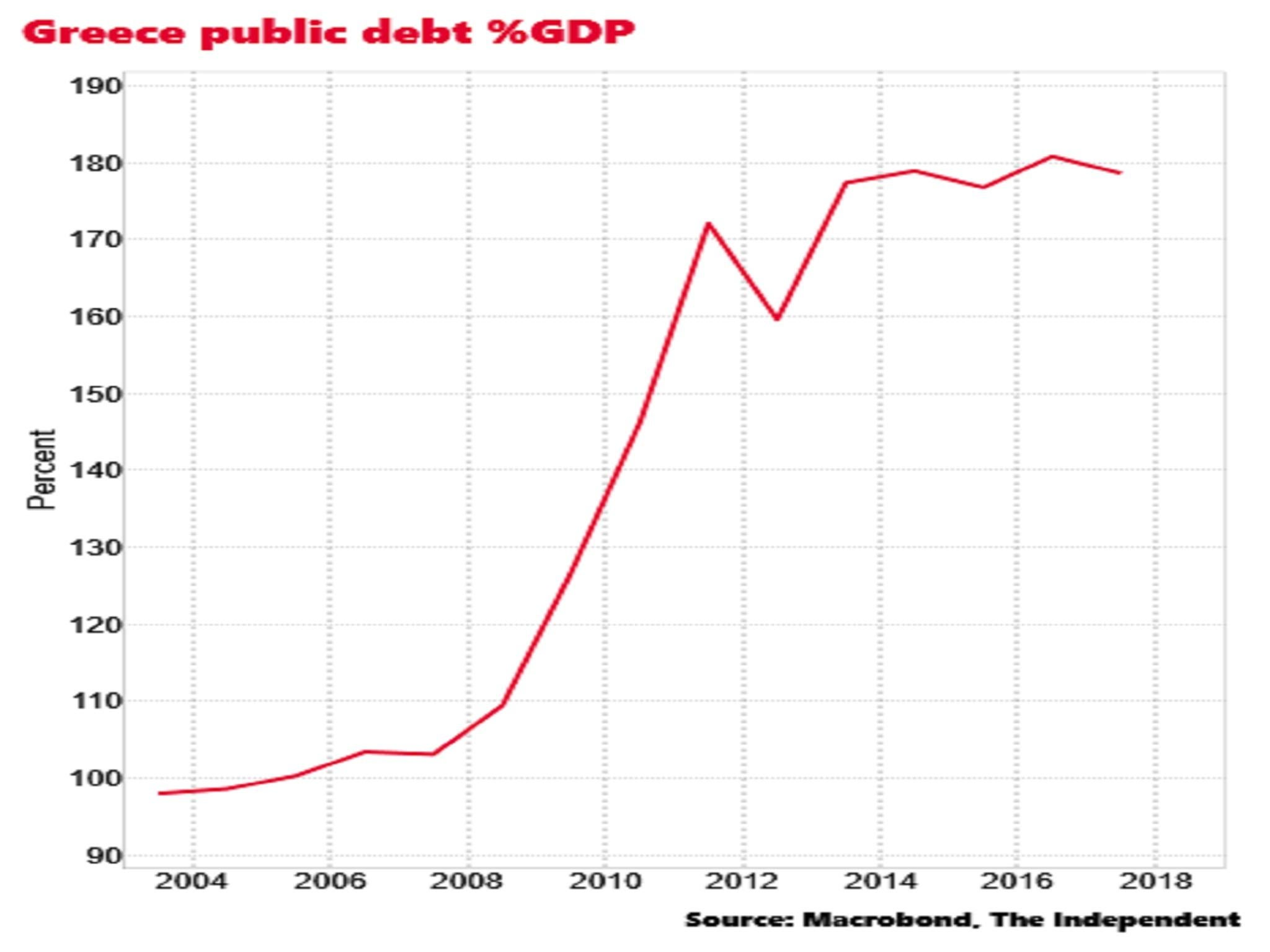 The debt of Greece. Debt crisis of Greece. Prerequisites and consequences