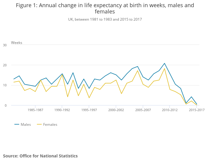 Life expectancy in UK stalls for first time on record, government