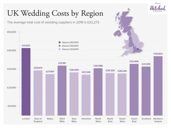 Average Cost Of Uk Wedding Hits All Time High At Over 32000 The