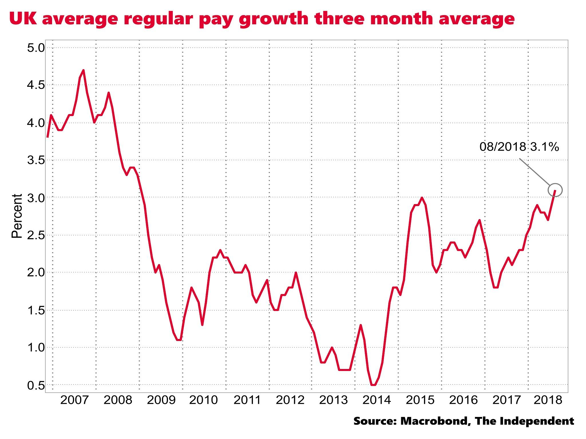 Wage growth between August 2019 and August 2019 ranged from a low of -2.2 in Mississippi to a high of 9.2 in Wyoming