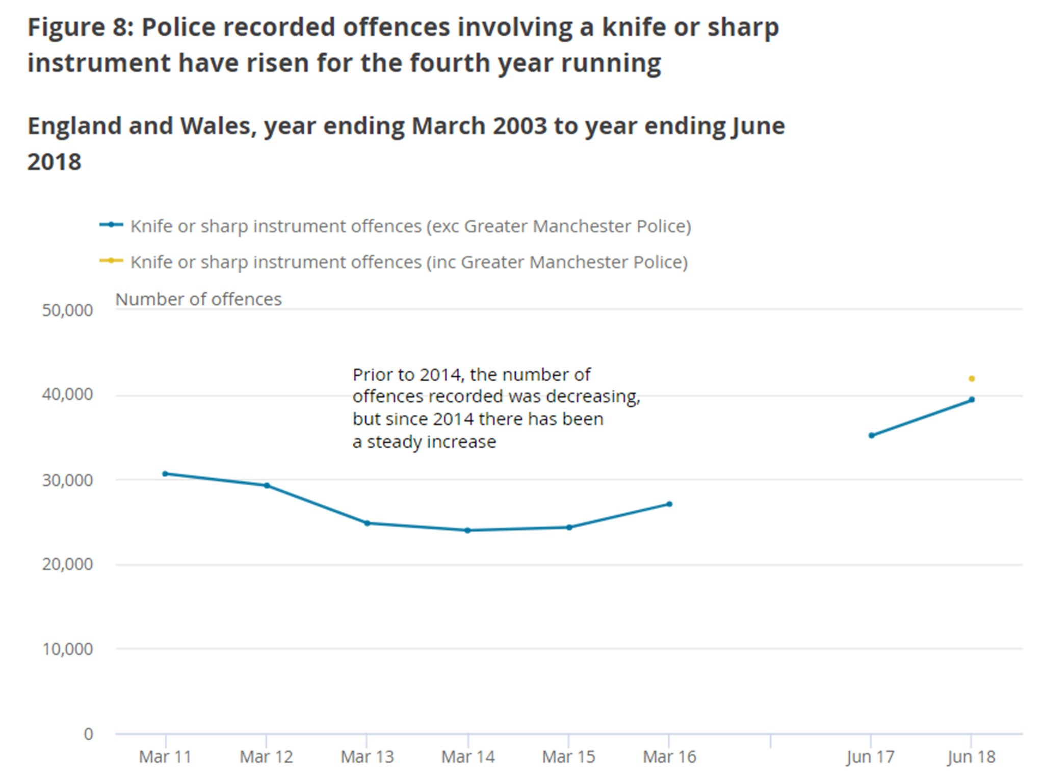 Knife crime hits record high in England and Wales as