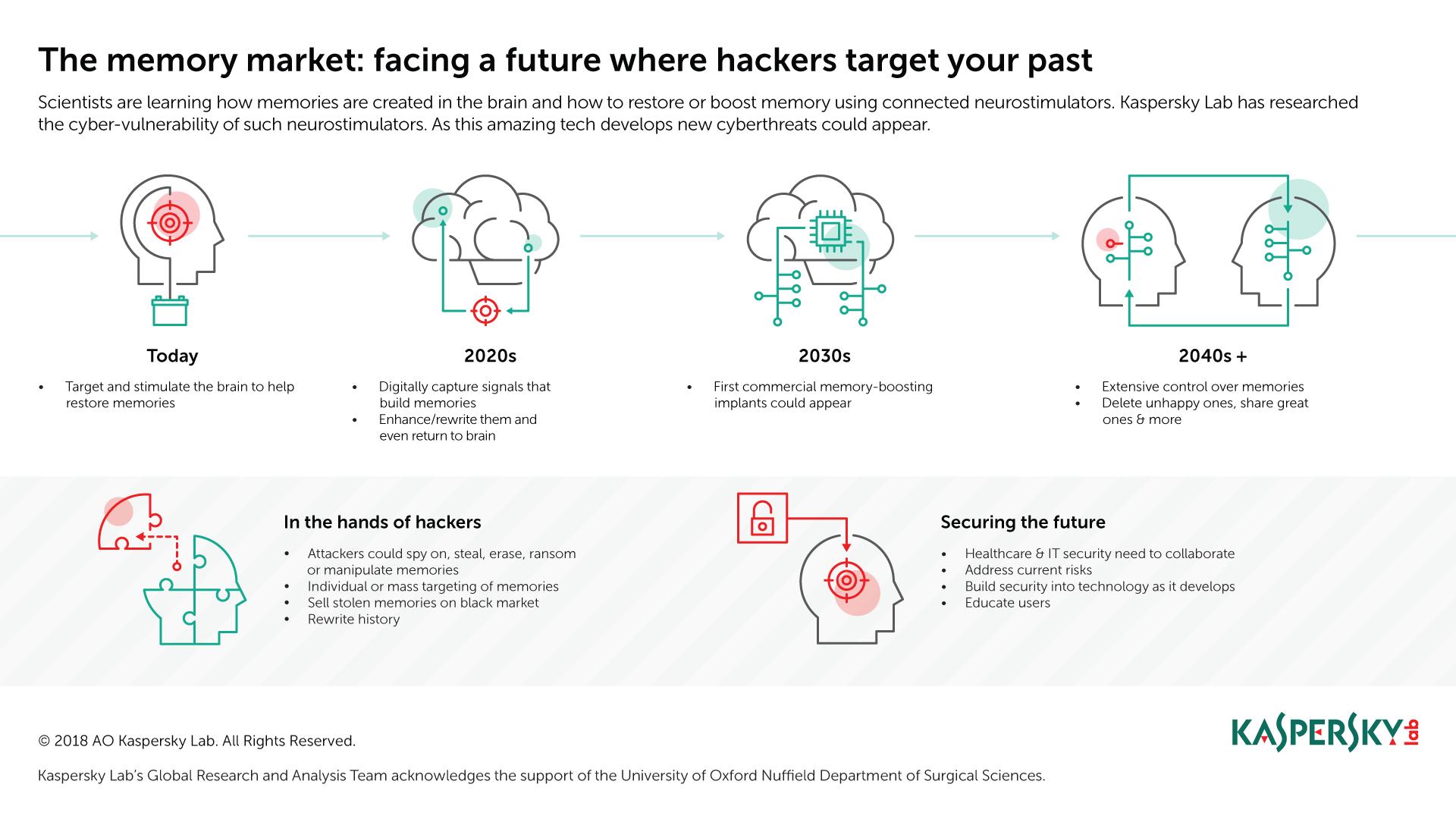 memory-market-hacking-kaspersky.png