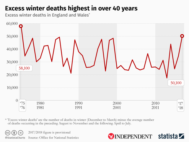 20181130-uk-winter-deaths-indy.png?width=640&auto=webp&quality=75