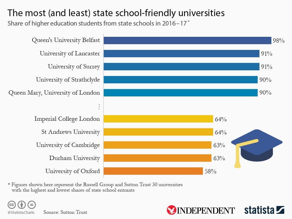 Eight schools send more pupils to Oxbridge than three quarters of