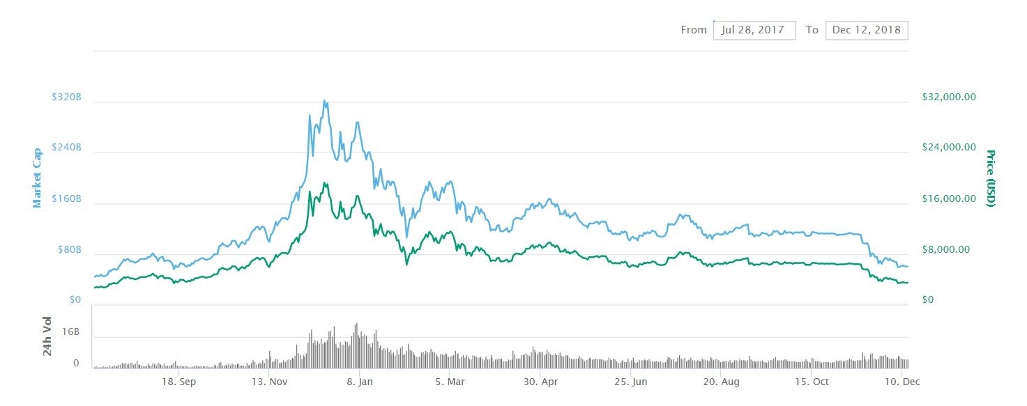 How low will bitcoin go? 'Crunch time' for cryptocurrency as
