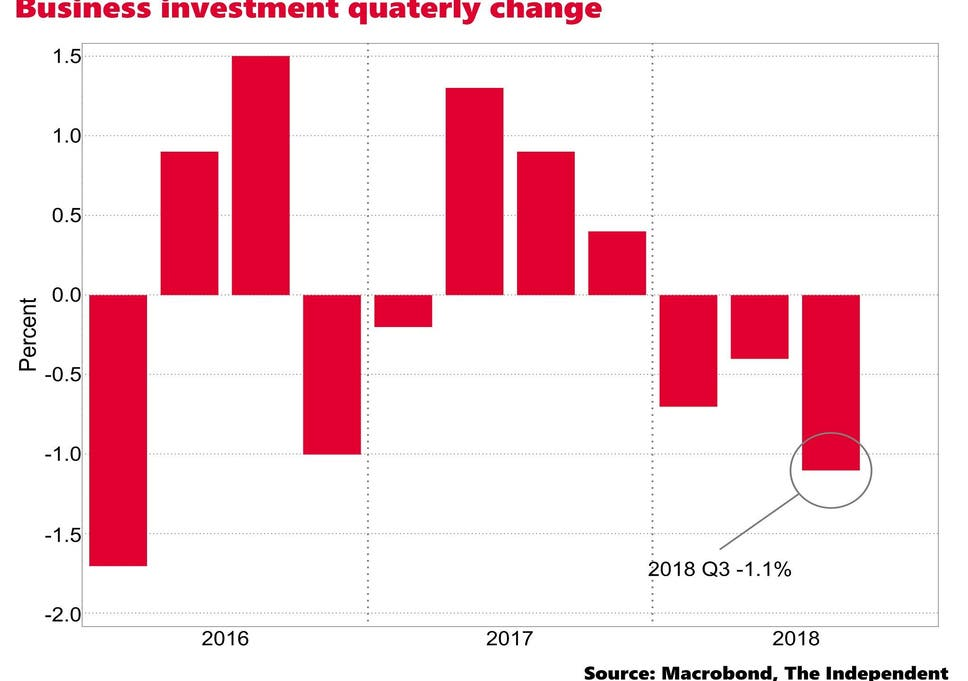 UK business investment suffers biggest fall in three years