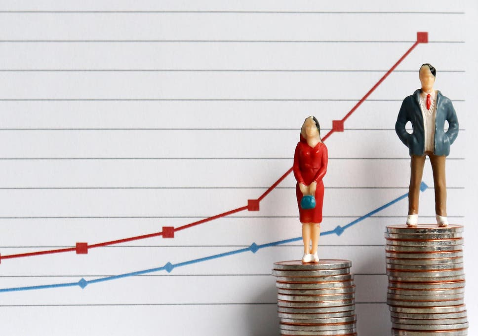 Nearly half of American men think gender pay gap is 'made up
