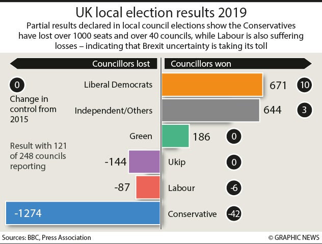 Local elections 2019 results - live updates: Conservatives