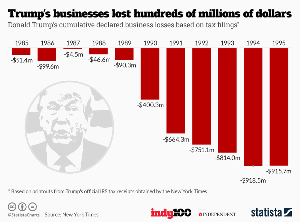 Donald Trump's total tax loses between 1985 and 1994