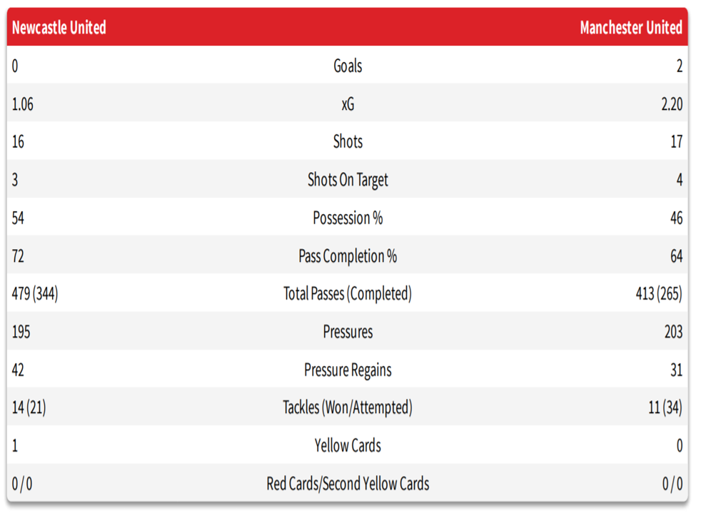Match statistics for Manchester United 2-0 Newcastle