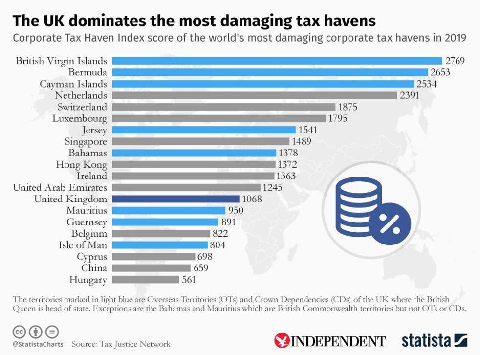 spread betting ireland tax haven