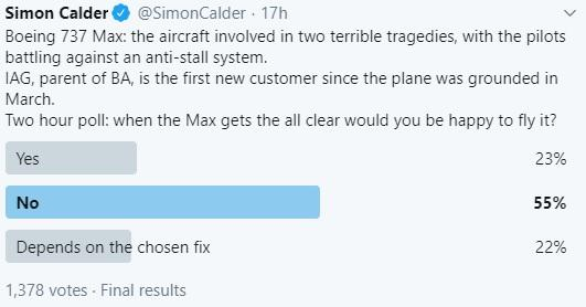 Majority of travellers would avoid flying in Boeing 737 Max