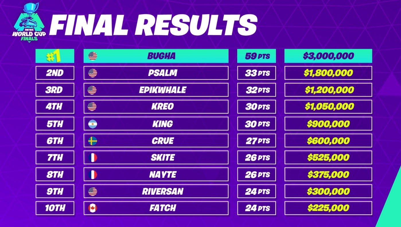 Fortnite World Cup: 16-year-old Bugha wins $3m in Solos