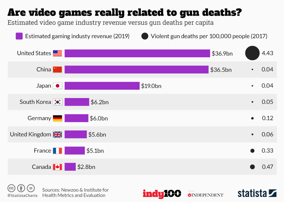 Why Trump blaming video games for gun crime is wrong, in one
