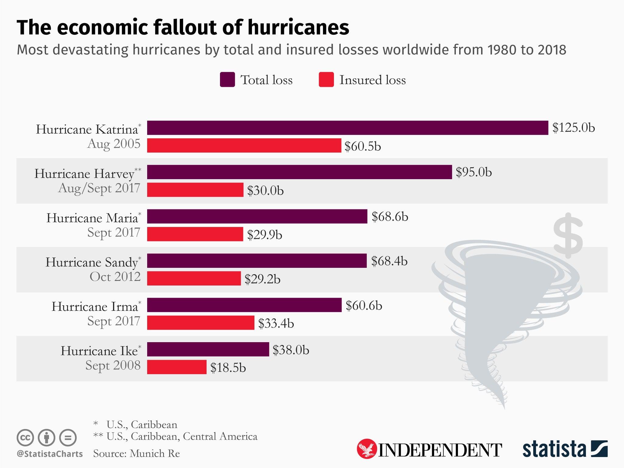 Hurricane Dorian upgraded to maximum category five storm as