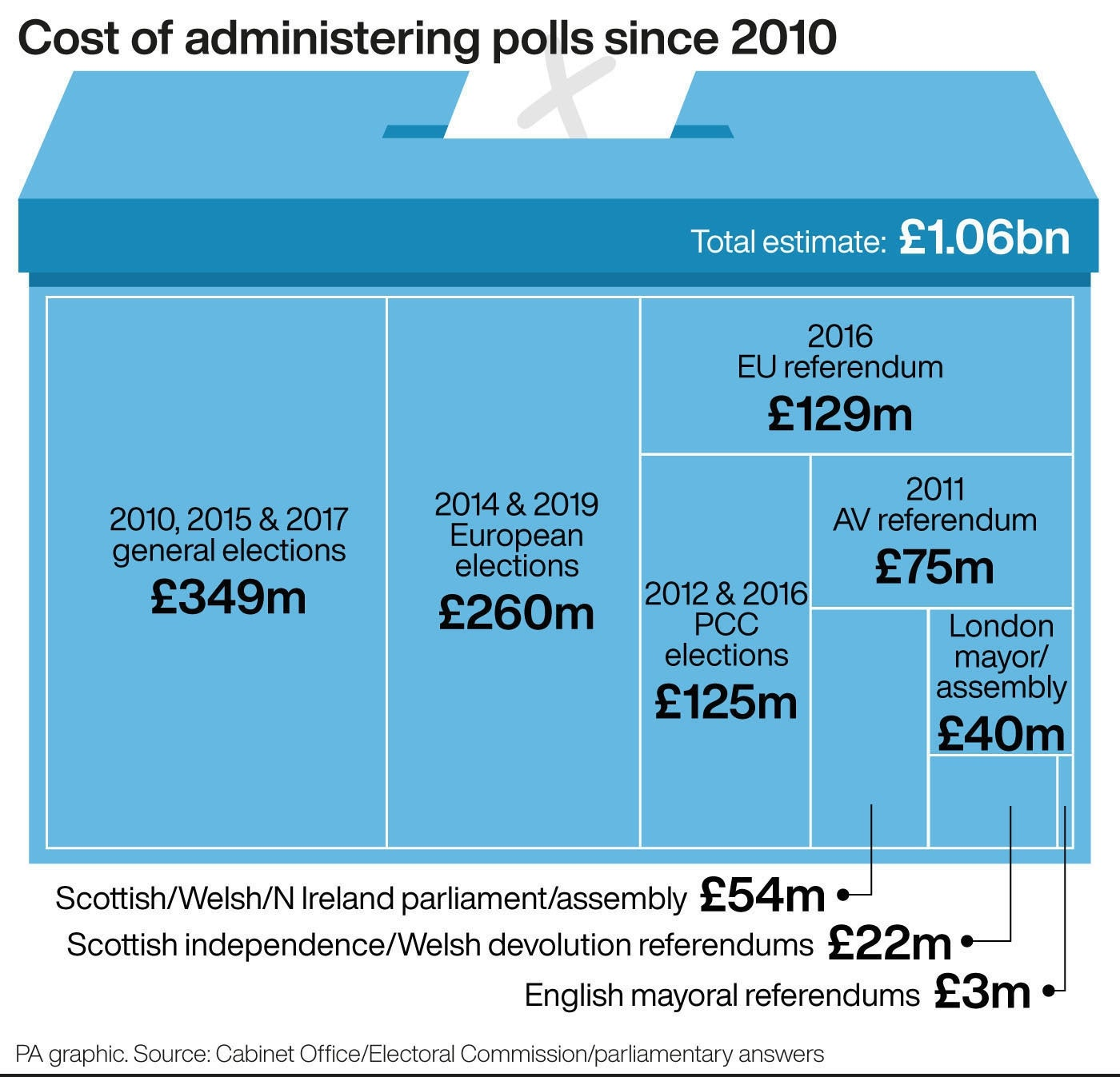 Cost of administering polls since 2010