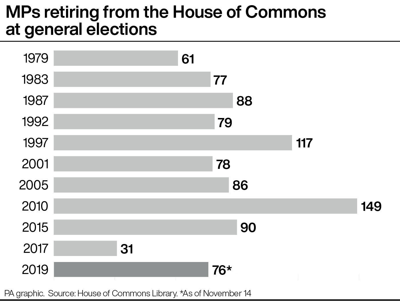 MPs retiring from the House of Commons at general elections