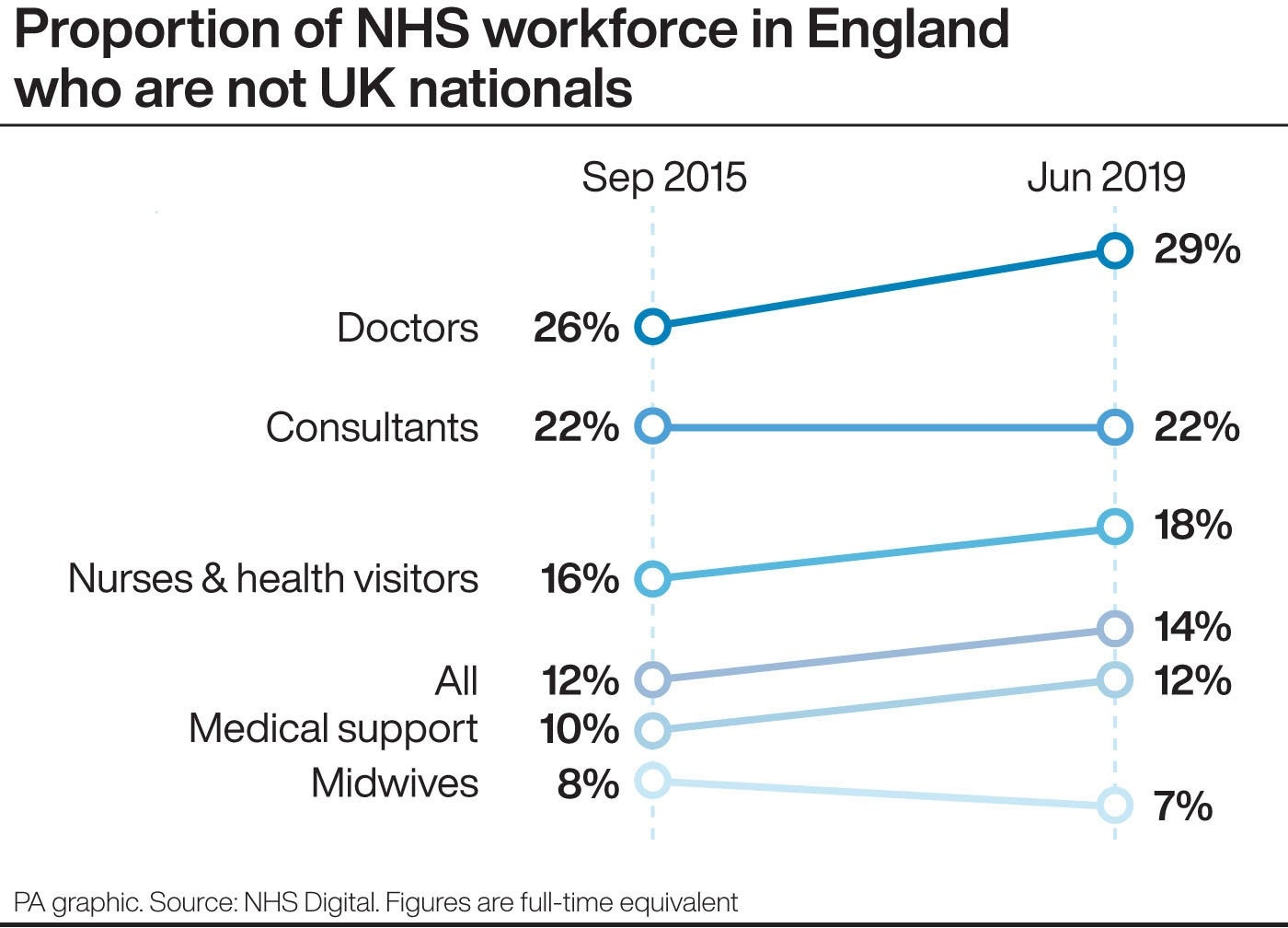 Proportion of NHS workforce in England who are not UK nationals
