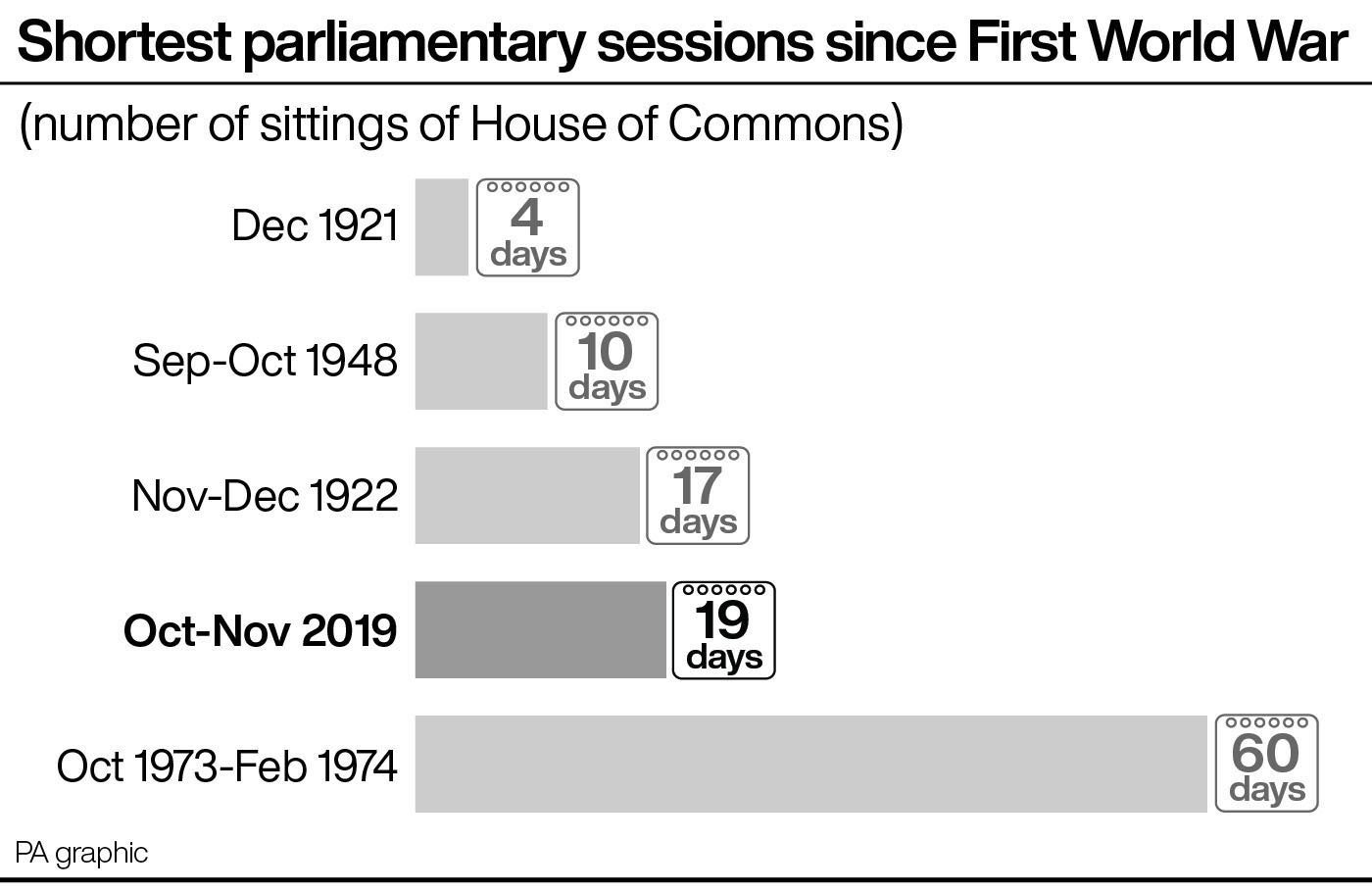 Shortest parliamentary sessions since First World War