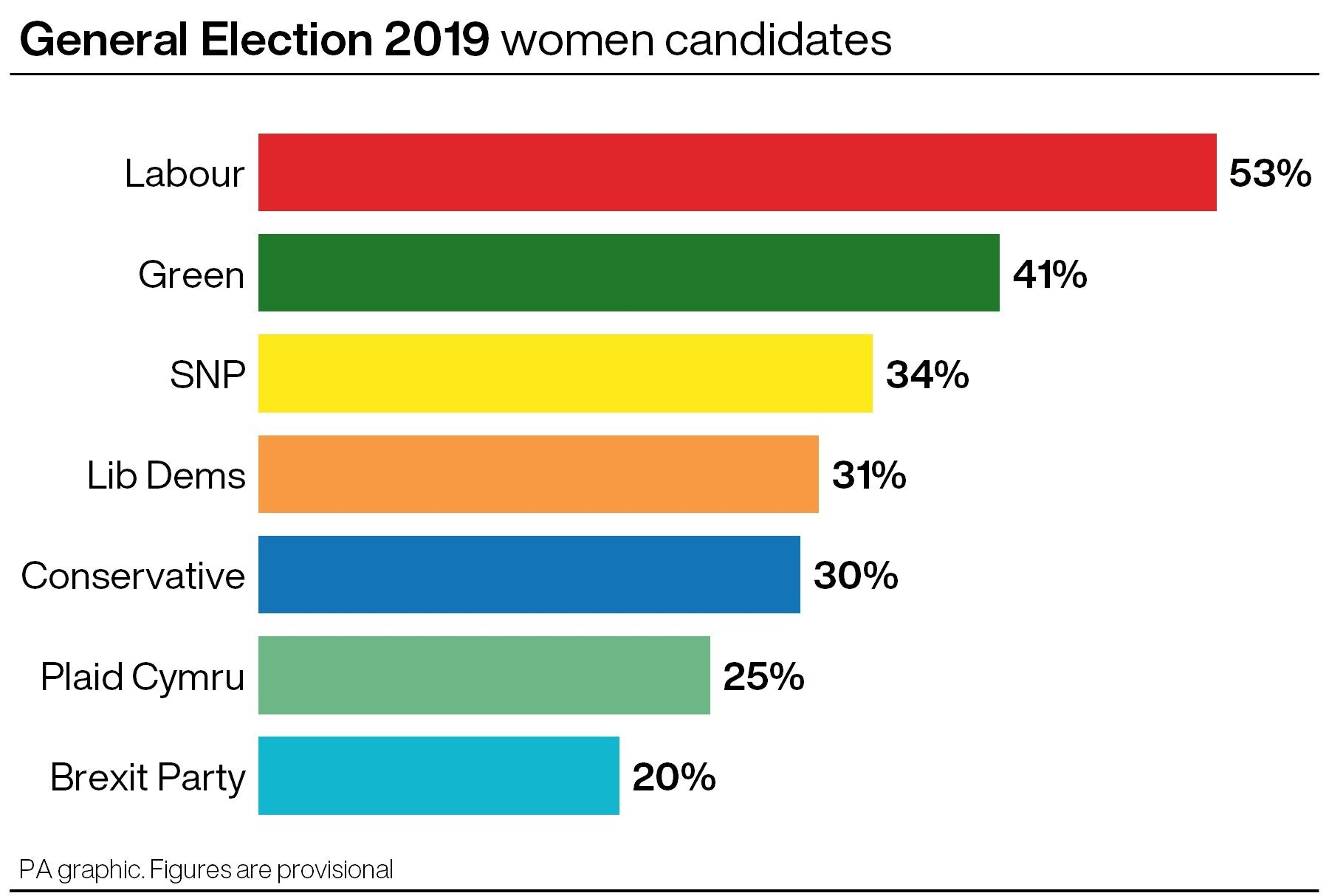 Women candidates at the 2019 General Election