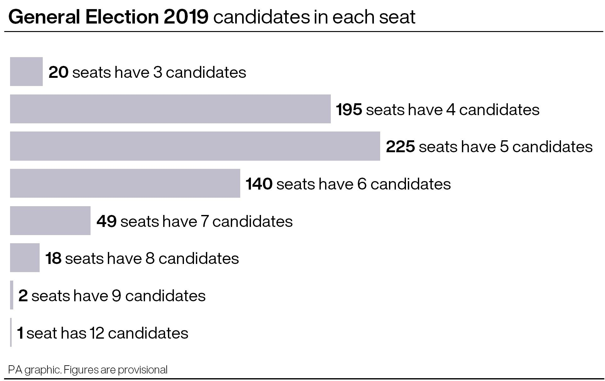 Number of candidates per seat