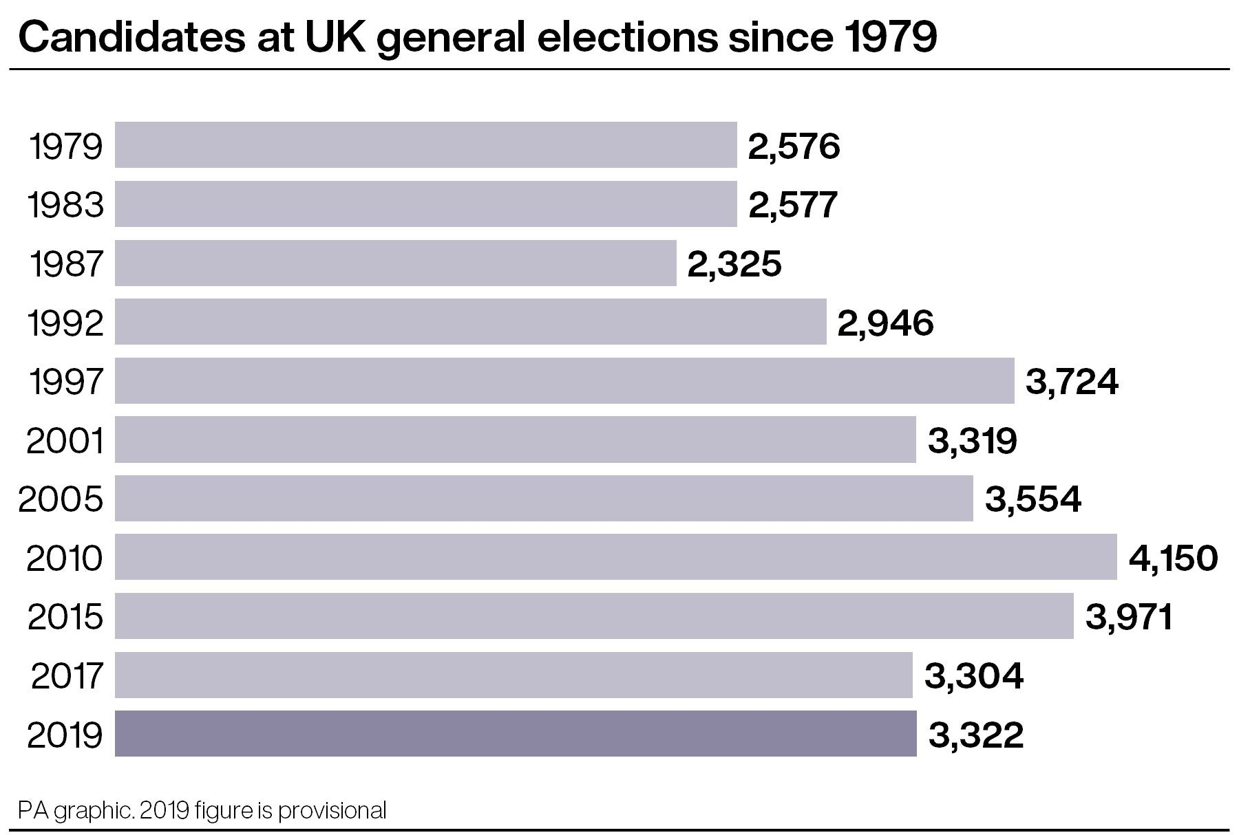 Candidates at UK general elections since 1979