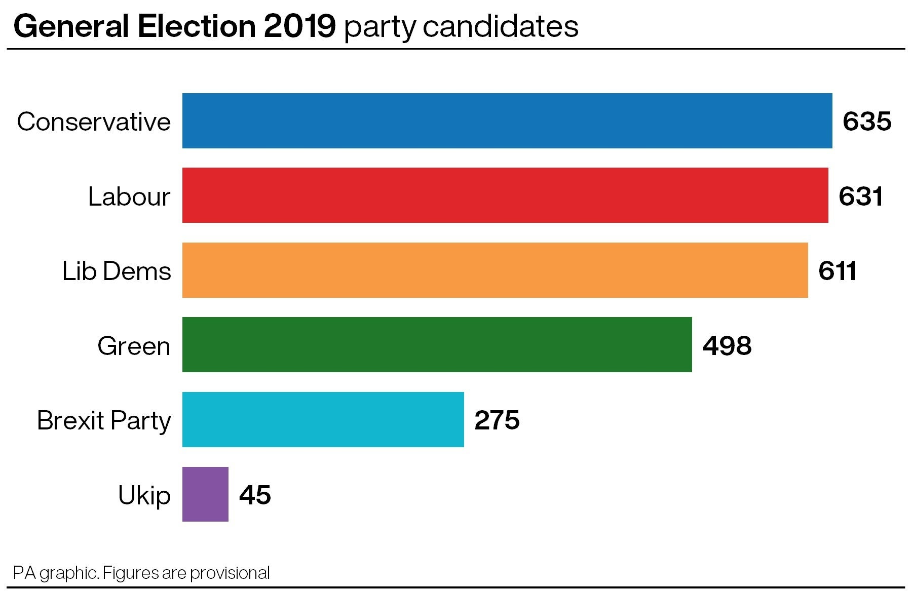 Candidates standing in the 2019 General Election