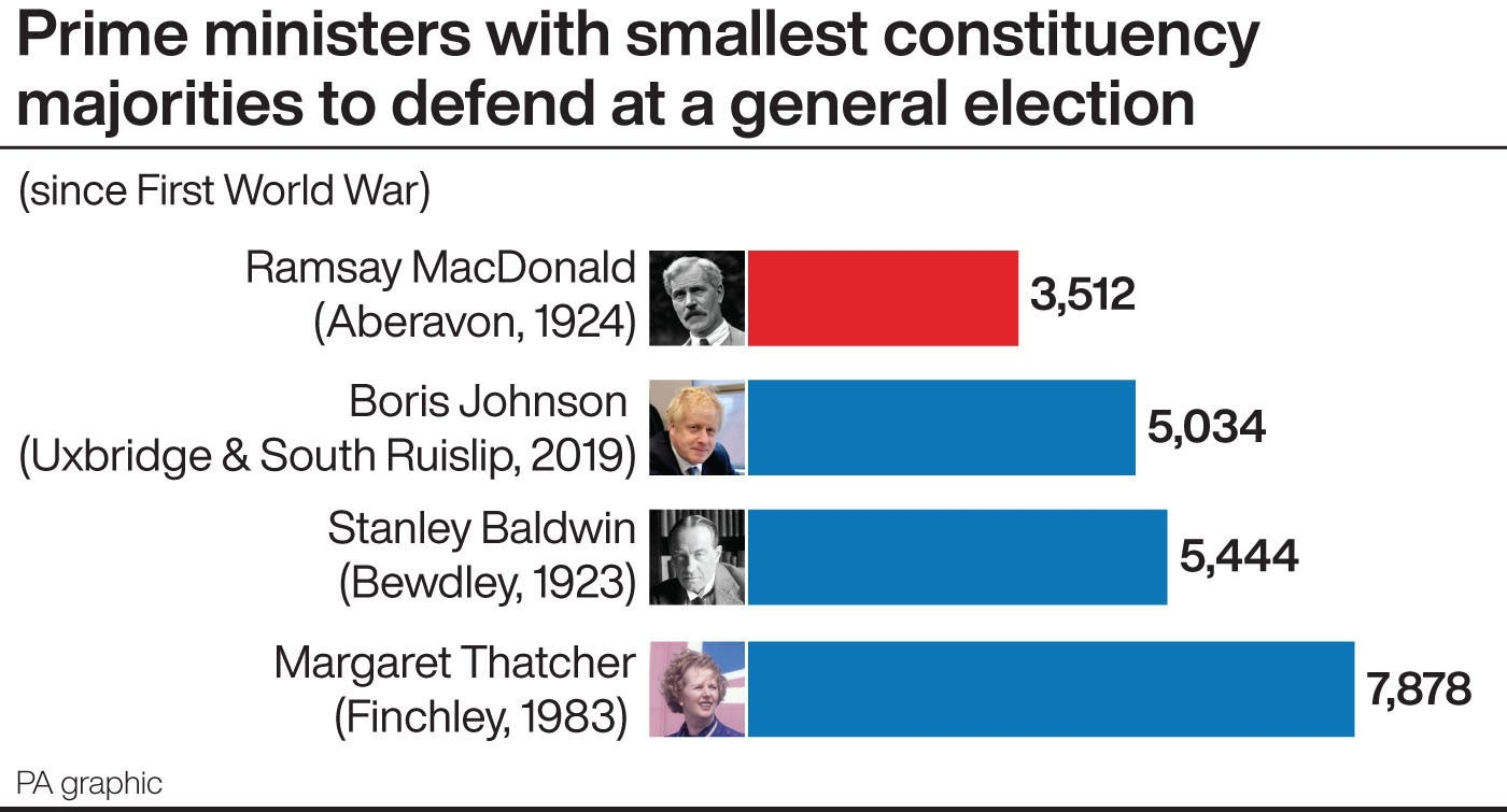 Prime ministers with smallest constituency majorities to defend