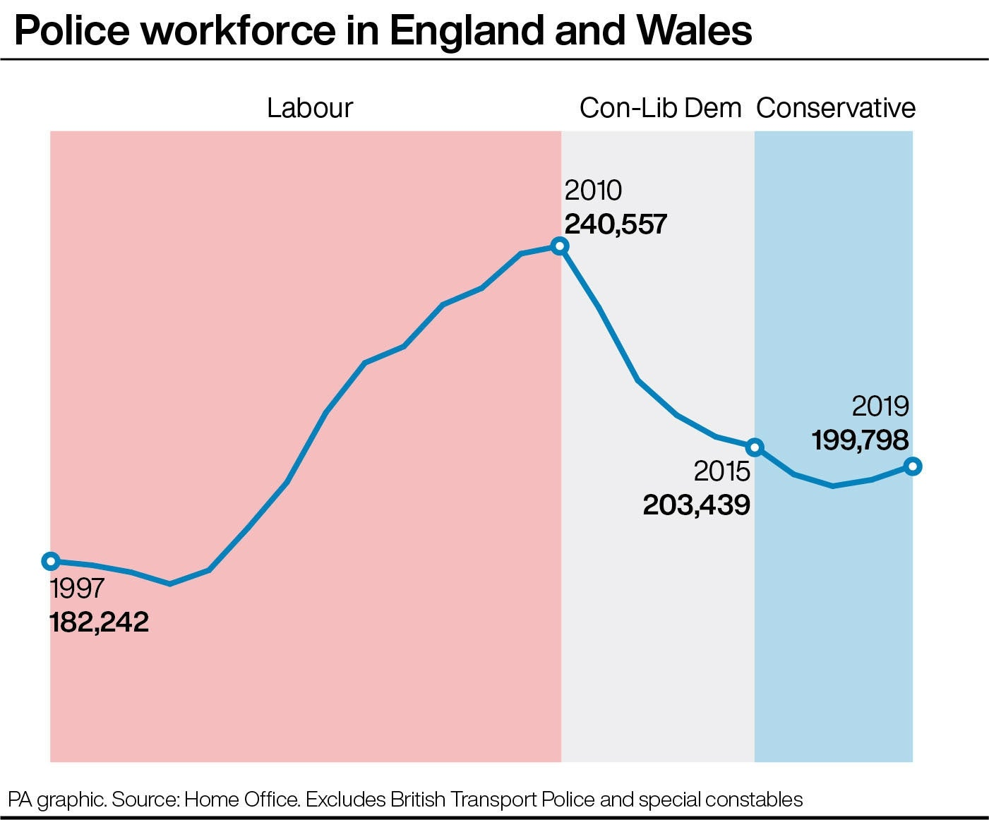 Police workforce in England and Wales