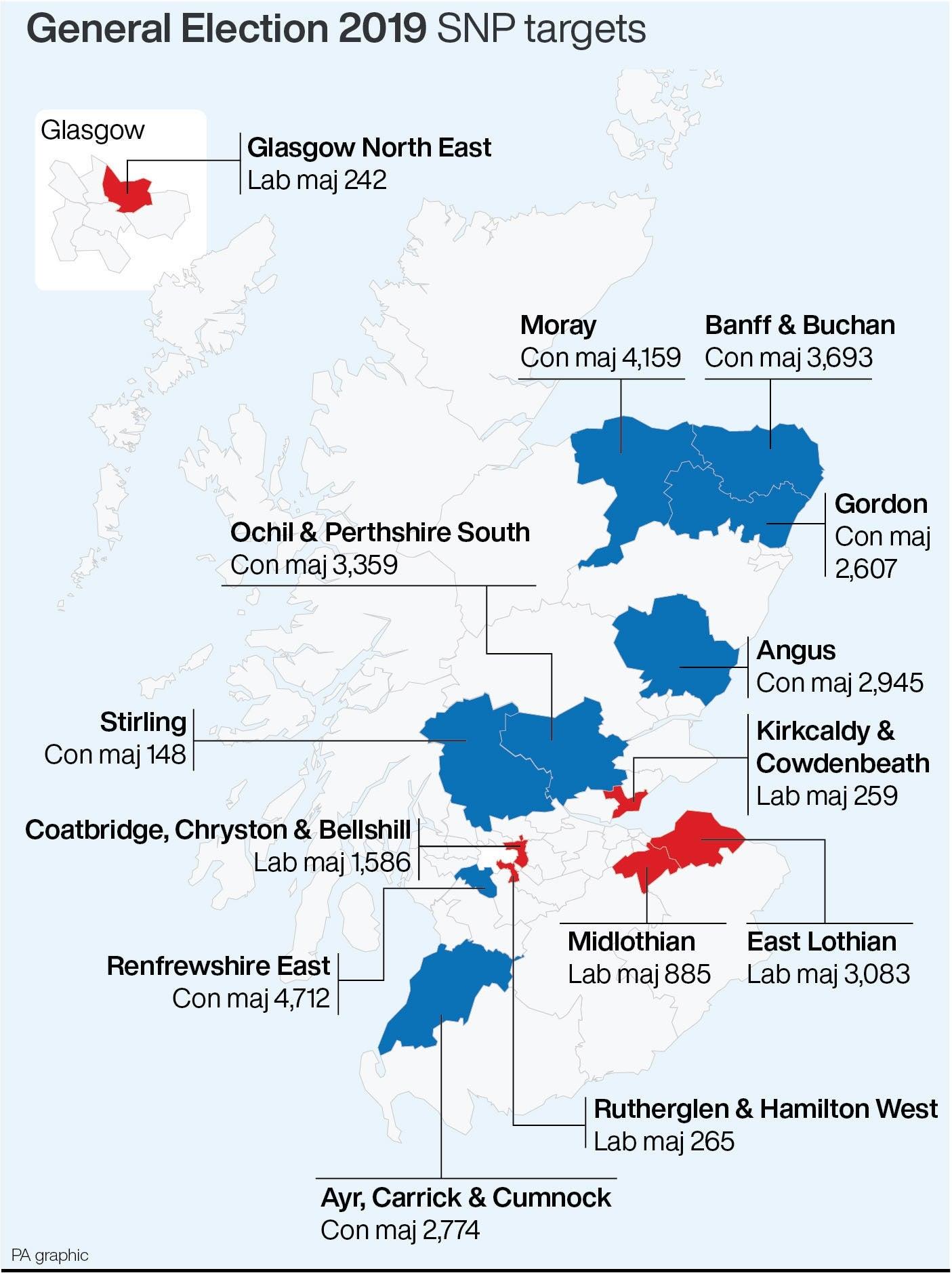 SNP targets