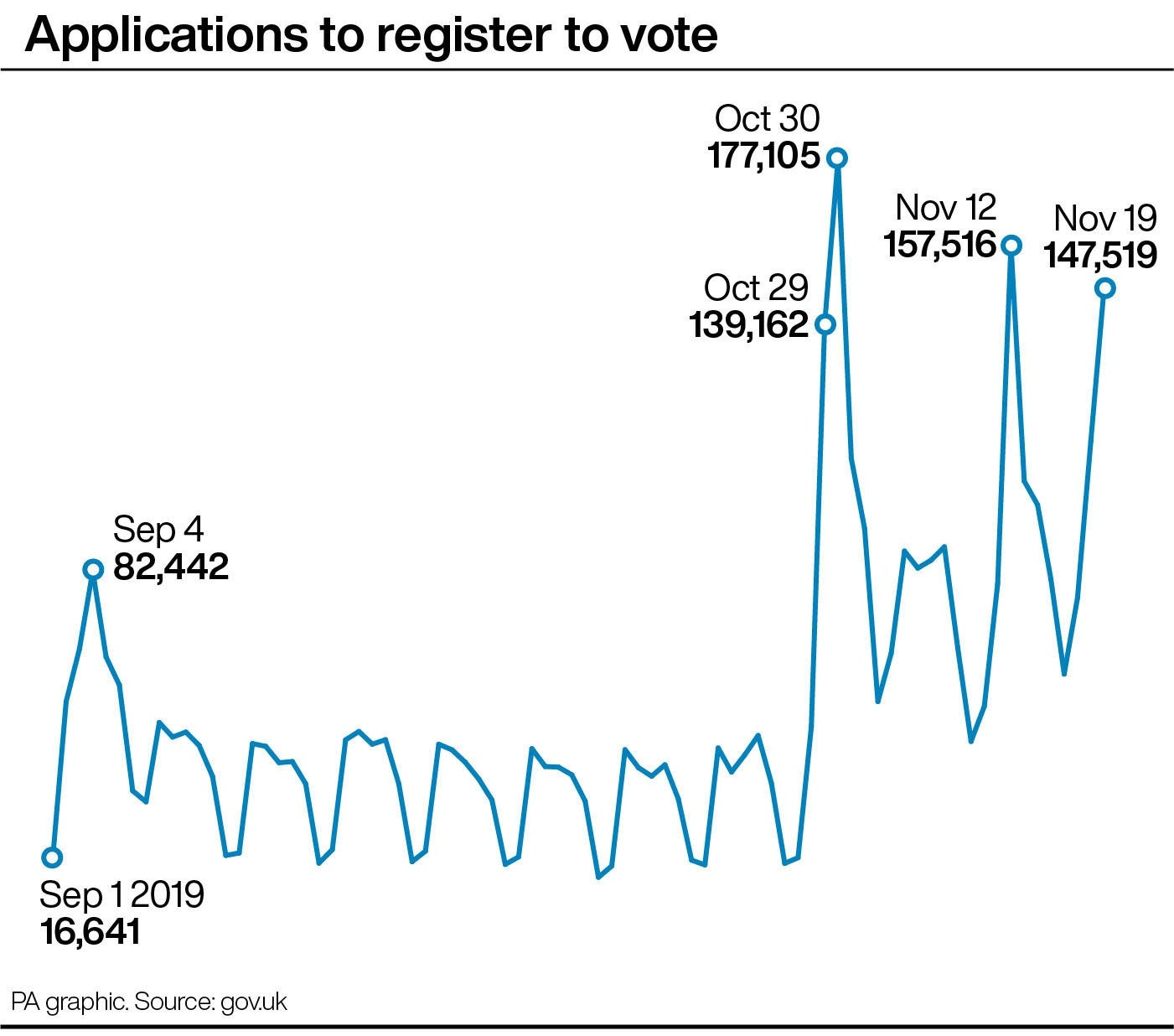Applications to register to vote