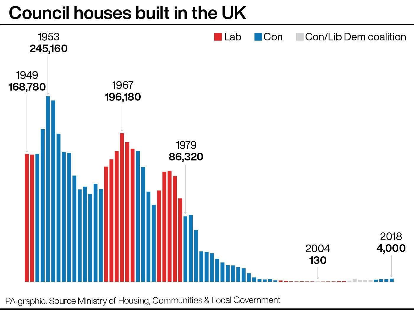 Council houses built in the UK