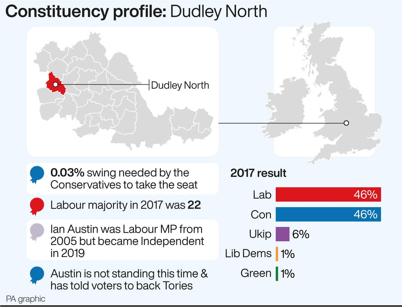 Dudley North