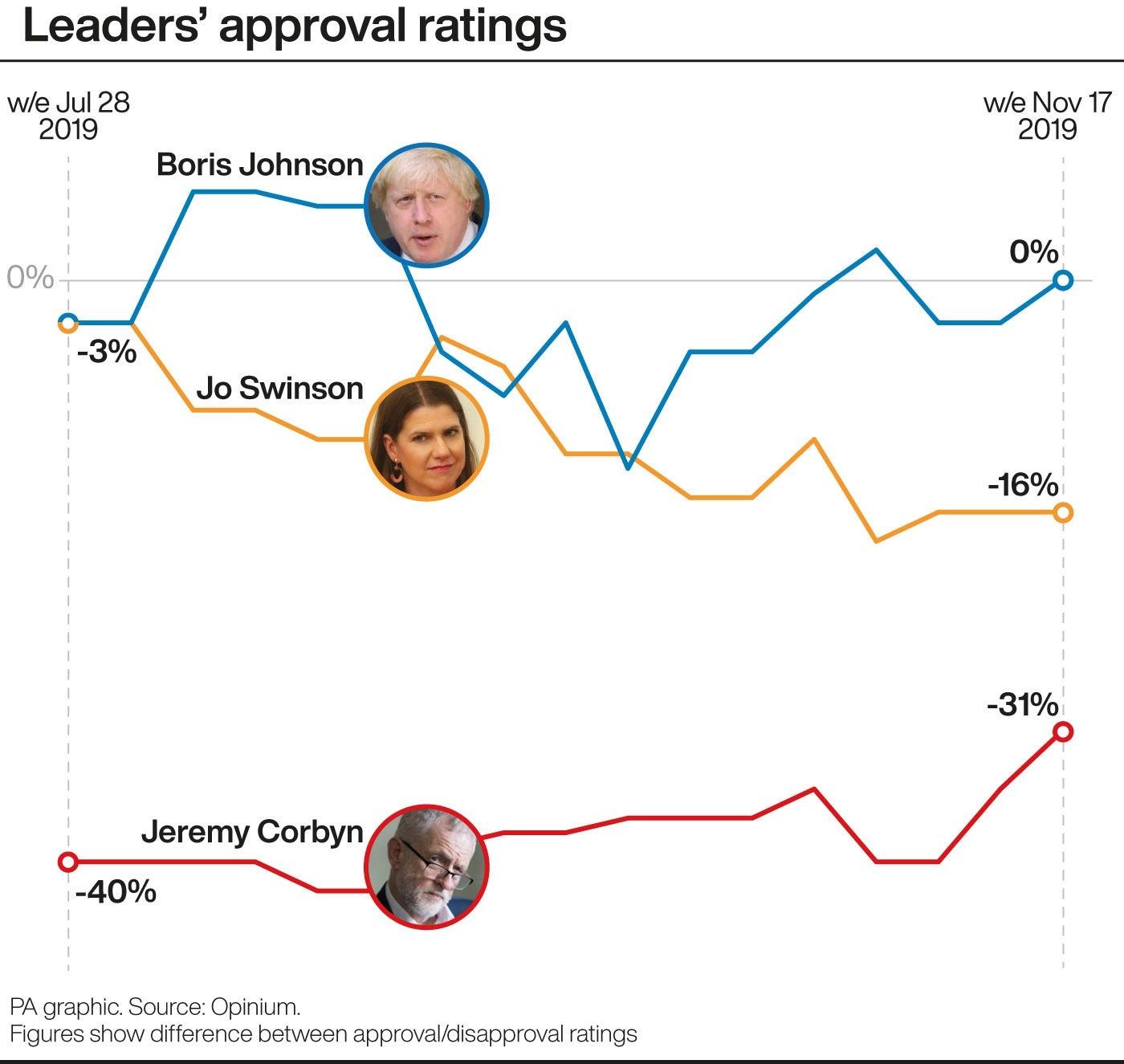 Leaders' approval ratings