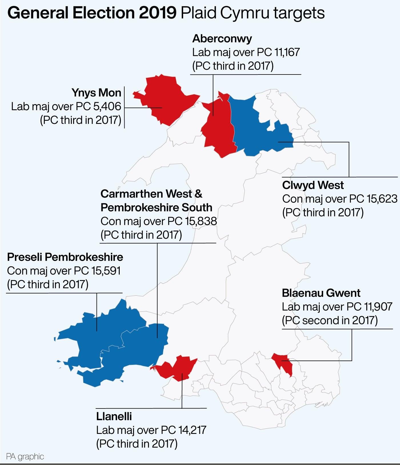 Plaid Cymru targets