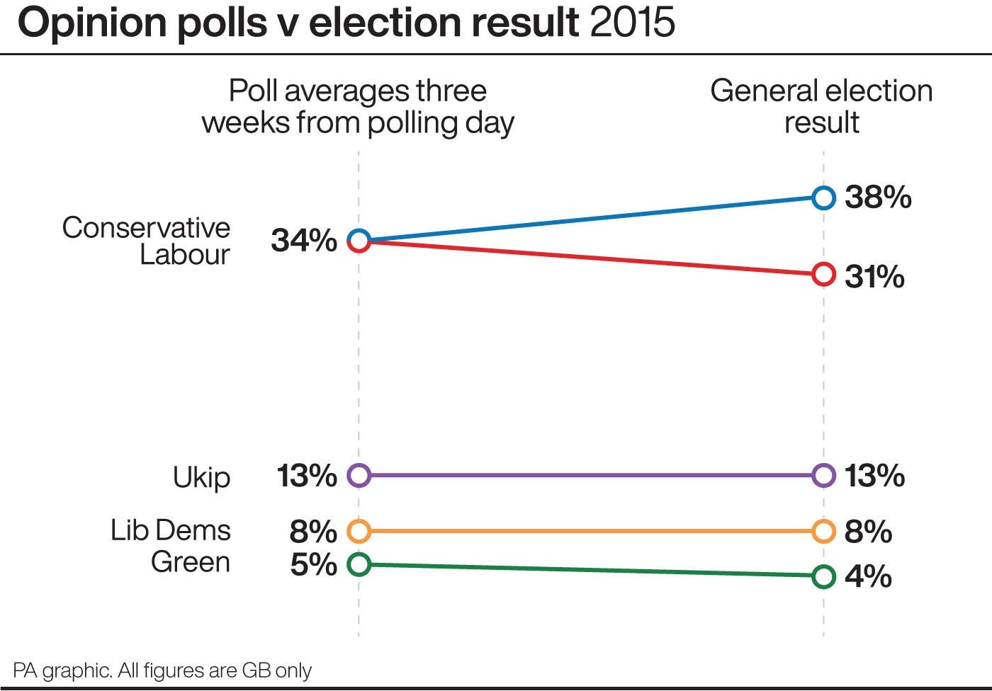Opinion polls (three weeks to go) v election result 2015