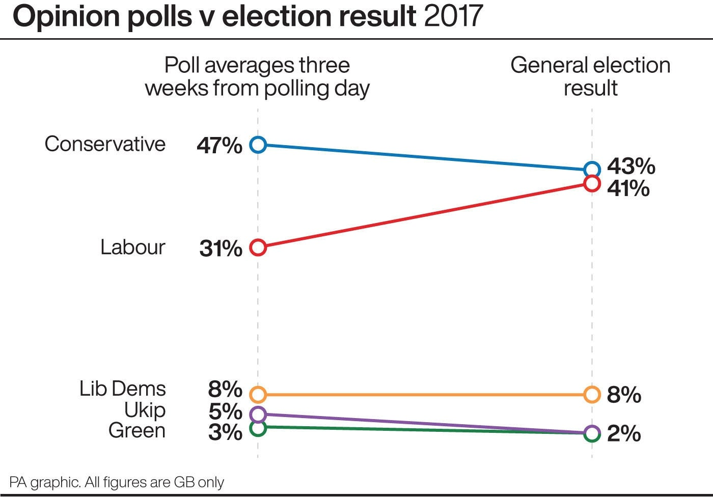 Opinion polls (three weeks to go) v election result 2017