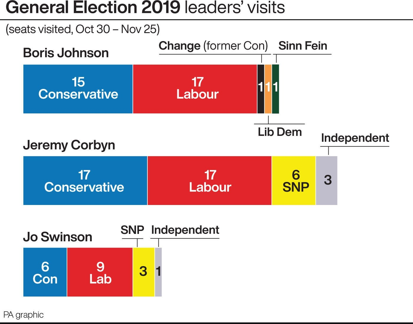 General election 2019 leaders' visits