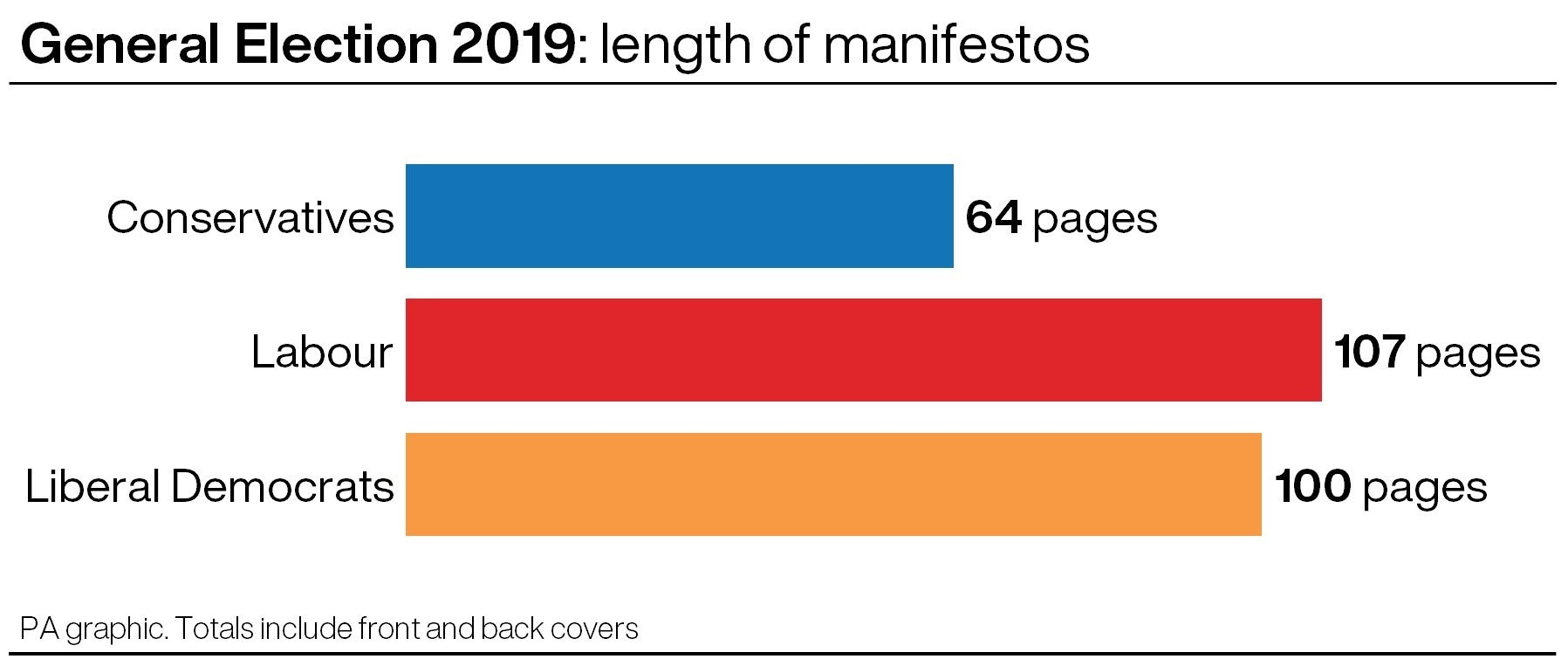 A comparison of the length of the manifestos of the main parties