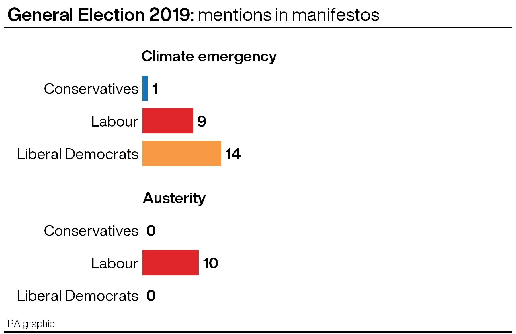 Mentions of key words in the main party manifestos