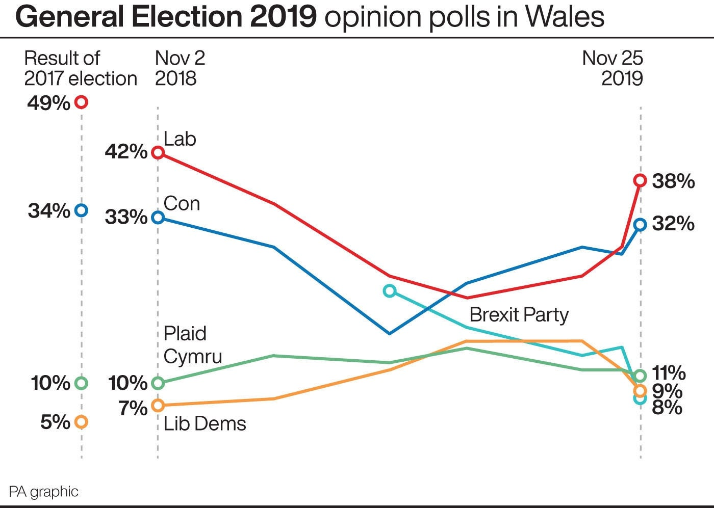 General election 2019 opinion polls in Wales