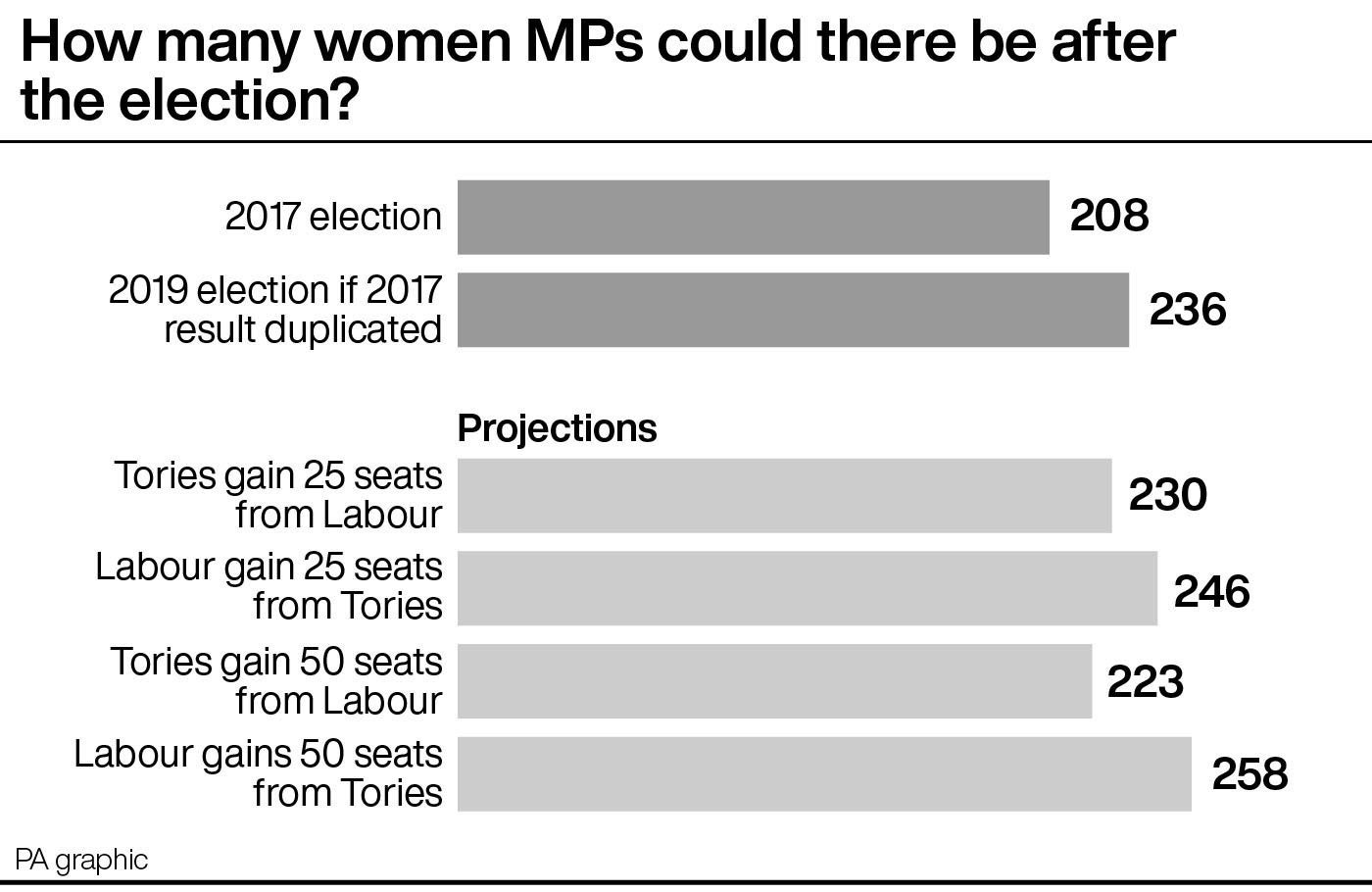 How many women MPs could there be after the election?