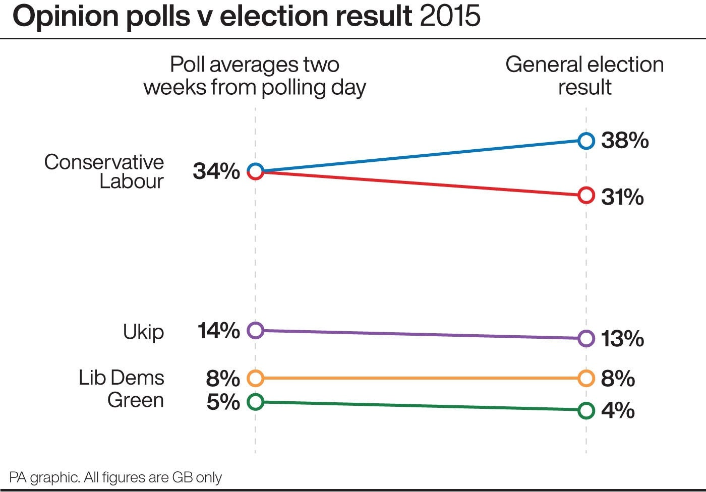 Opinion polls (two weeks to go) v election result 2015