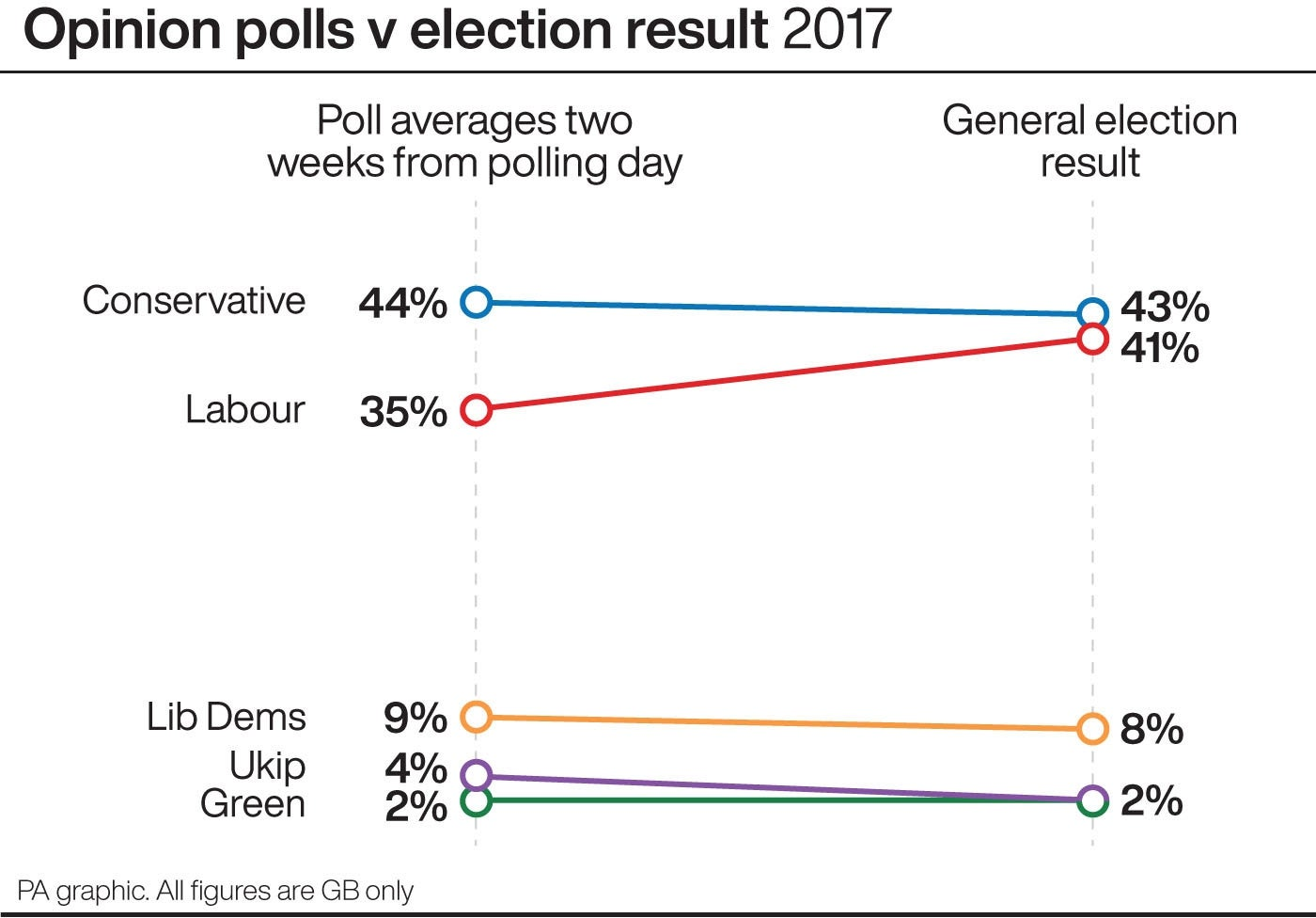 Opinion polls (two weeks to go) v election result 2017