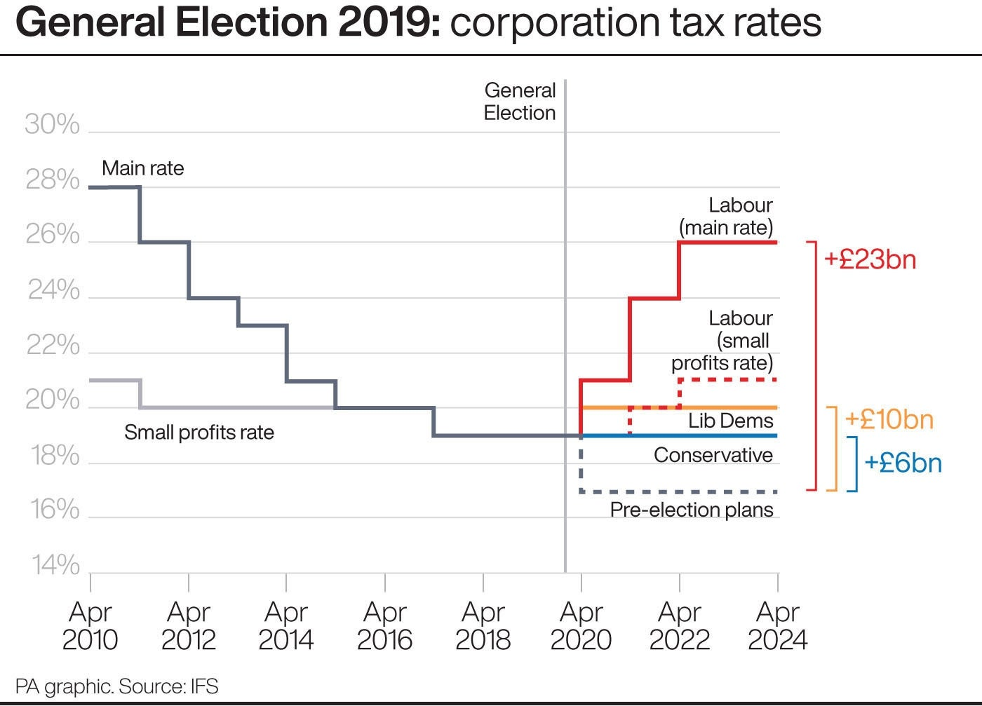 Corporation tax rates
