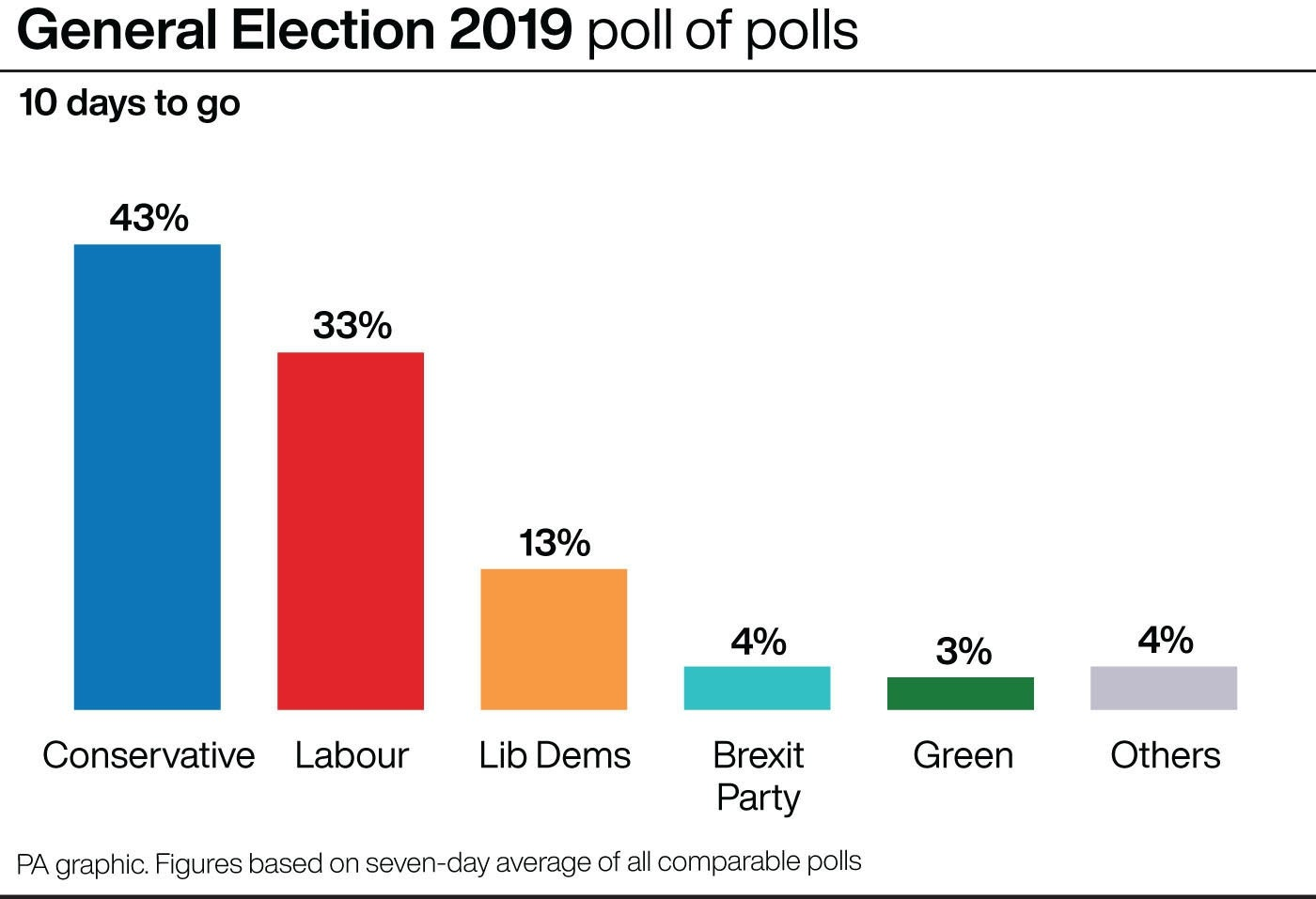 General election 2019 poll of polls